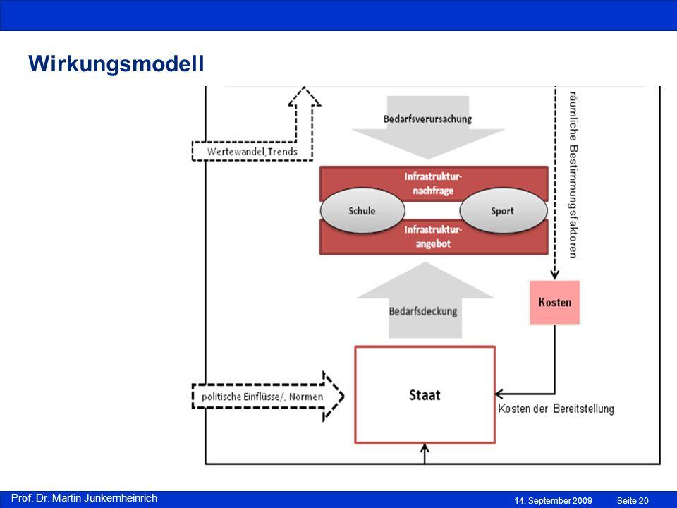 Prof. Dr. Martin Junkernheinrich 14. September 2009 Wirkungsmodell Seite 20