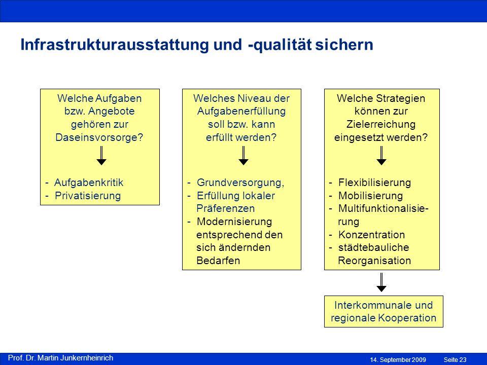 Prof. Dr. Martin Junkernheinrich 14. September 2009Seite 23 Infrastrukturausstattung und -qualität sichern Welche Aufgaben bzw. Angebote gehören zur D
