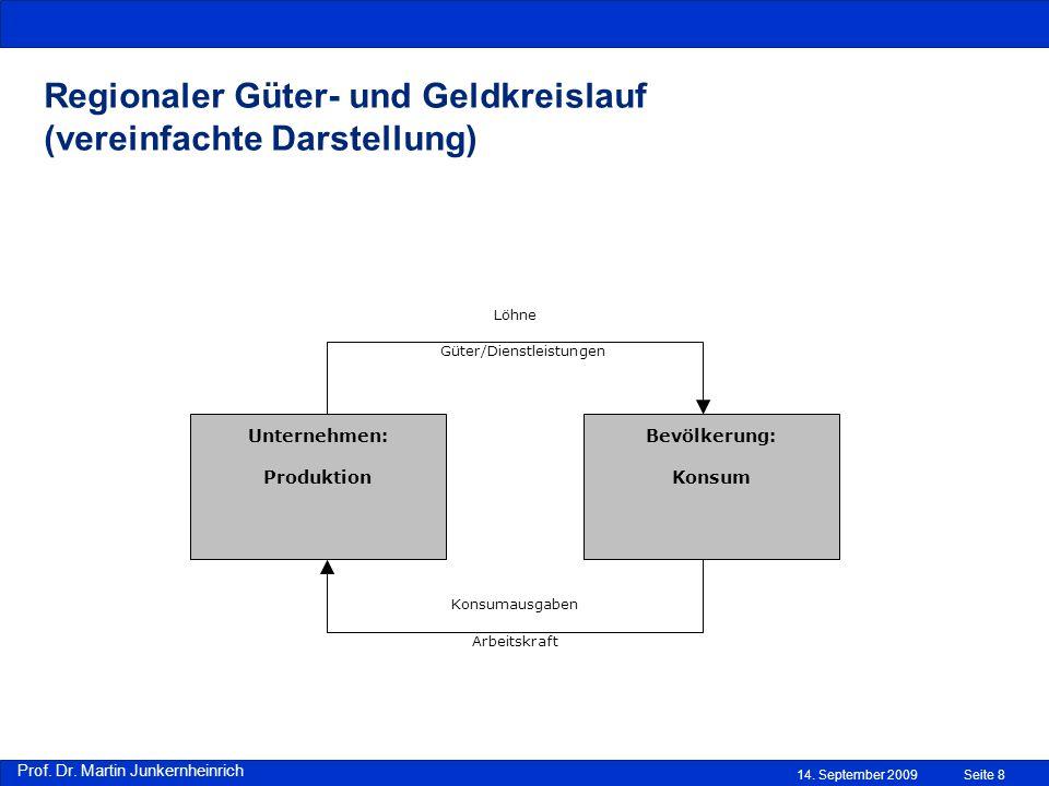 Prof. Dr. Martin Junkernheinrich 14. September 2009Seite 8 Regionaler Güter- und Geldkreislauf (vereinfachte Darstellung) Unternehmen: Produktion Bevö