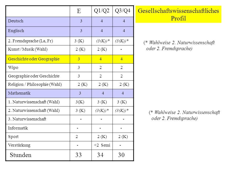 Gesellschaftswissenschaftliches Profil E Q1/Q2Q3/Q4 Deutsch 3 4 4 Englisch 3 4 4 2.