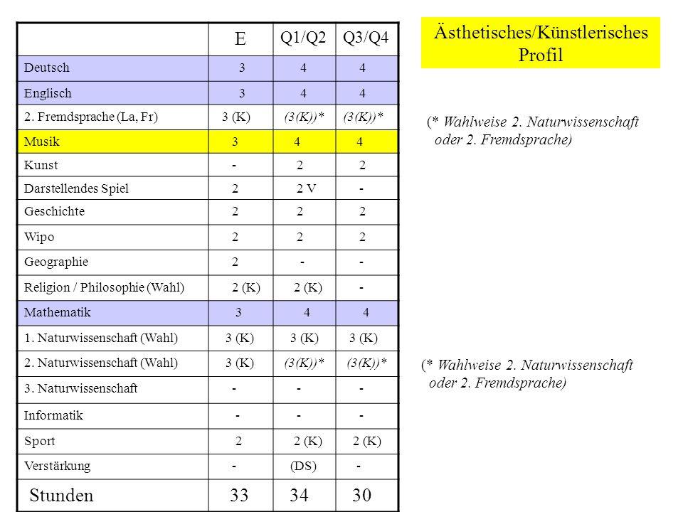 Ästhetisches/Künstlerisches Profil E Q1/Q2Q3/Q4 Deutsch 3 4 4 Englisch 3 4 4 2.