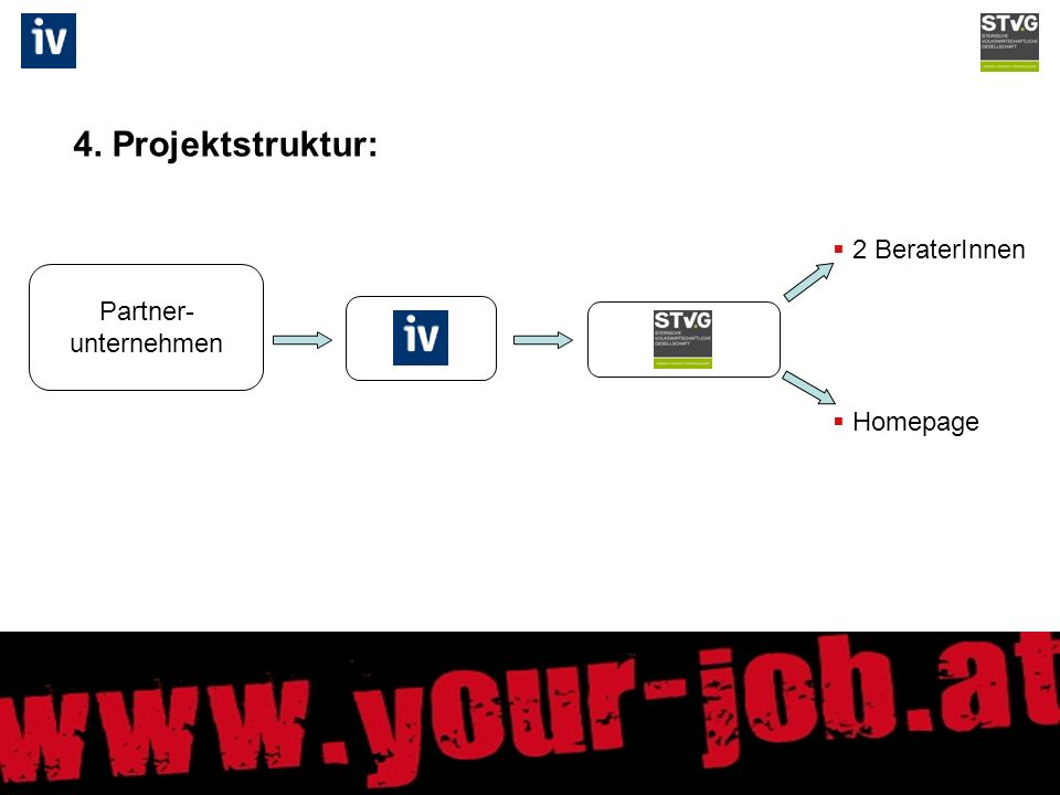 4. Projektstruktur: Partner- unternehmen 2 BeraterInnen Homepage