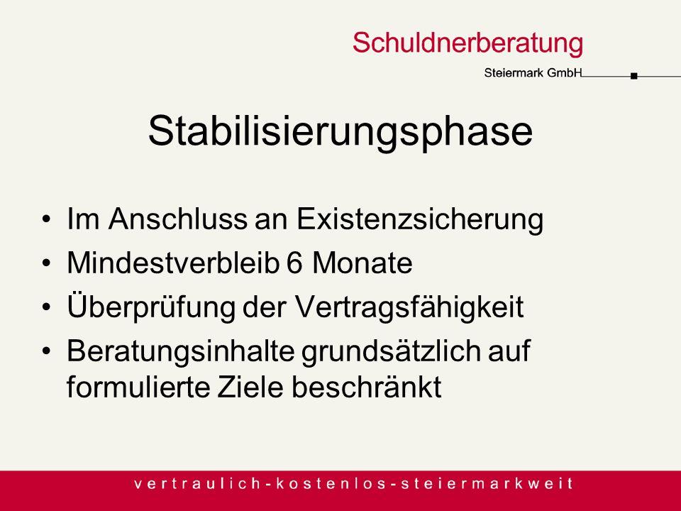 Stabilisierungsphase Im Anschluss an Existenzsicherung Mindestverbleib 6 Monate Überprüfung der Vertragsfähigkeit Beratungsinhalte grundsätzlich auf f