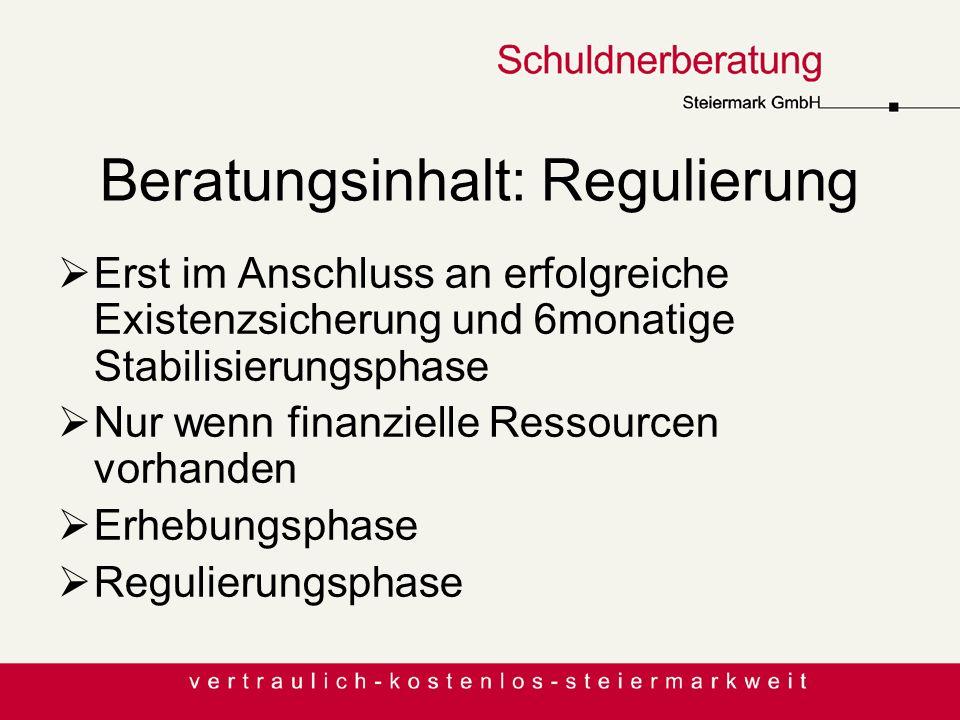Beratungsinhalt: Regulierung Erst im Anschluss an erfolgreiche Existenzsicherung und 6monatige Stabilisierungsphase Nur wenn finanzielle Ressourcen vo