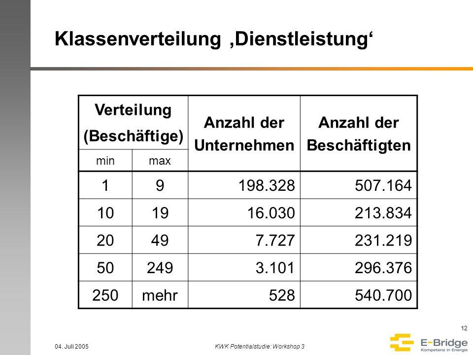 04. Juli 2005KWK Potentialstudie: Workshop 3 12 Klassenverteilung Dienstleistung Verteilung (Beschäftige) Anzahl der Unternehmen Anzahl der Beschäftig