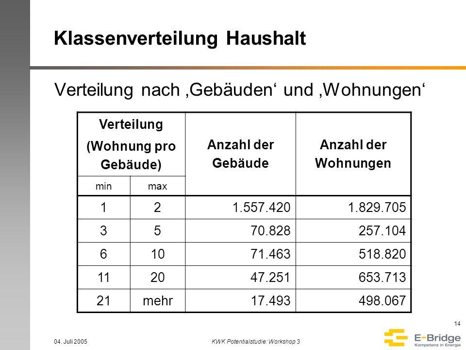 04. Juli 2005KWK Potentialstudie: Workshop 3 14 Klassenverteilung Haushalt Verteilung nach Gebäuden und Wohnungen Verteilung (Wohnung pro Gebäude) Anz
