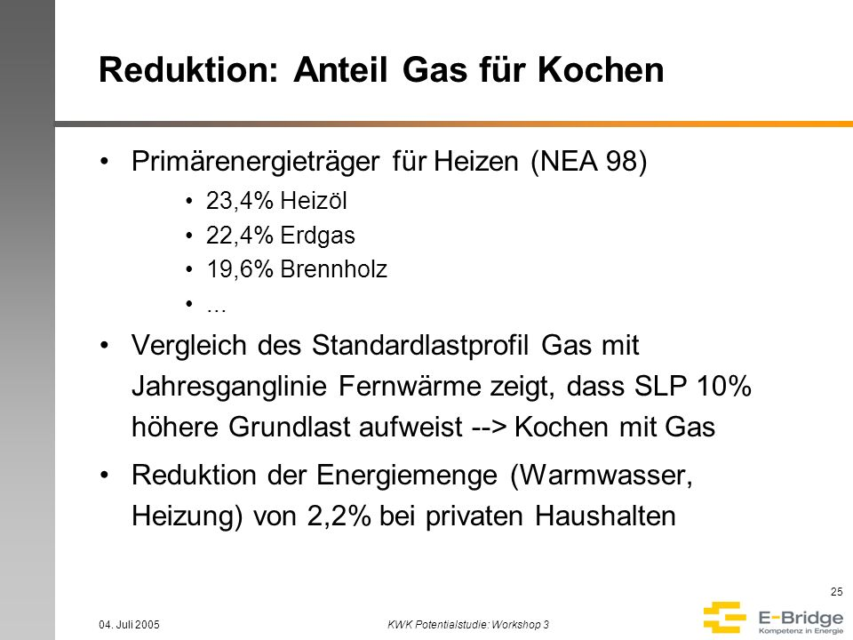 04. Juli 2005KWK Potentialstudie: Workshop 3 25 Reduktion: Anteil Gas für Kochen Primärenergieträger für Heizen (NEA 98) 23,4% Heizöl 22,4% Erdgas 19,