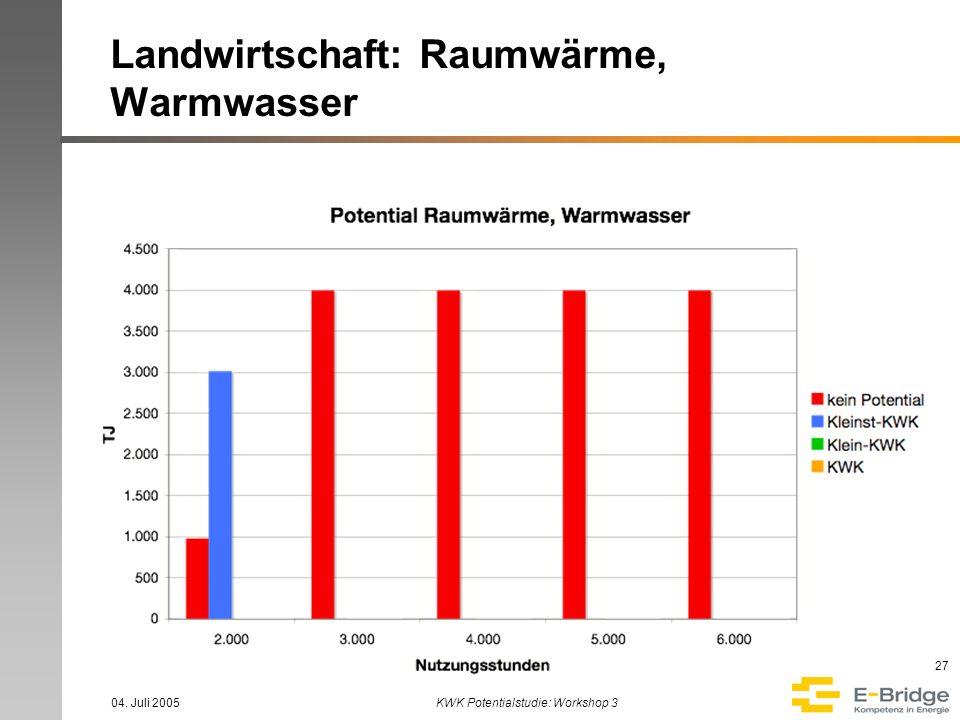04. Juli 2005KWK Potentialstudie: Workshop 3 27 Landwirtschaft: Raumwärme, Warmwasser