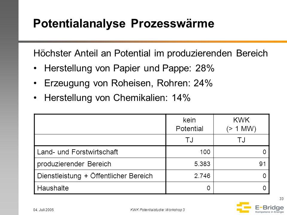 04. Juli 2005KWK Potentialstudie: Workshop 3 33 kein Potential KWK (> 1 MW) TJ Land- und Forstwirtschaft 1000 produzierender Bereich 5.38391 Dienstlei