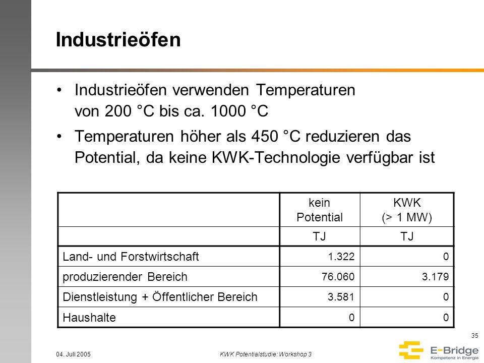 04. Juli 2005KWK Potentialstudie: Workshop 3 35 Industrieöfen Industrieöfen verwenden Temperaturen von 200 °C bis ca. 1000 °C Temperaturen höher als 4