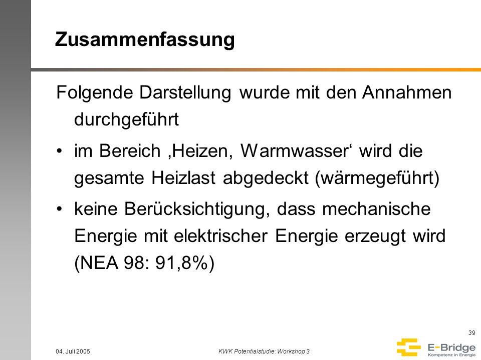 04. Juli 2005KWK Potentialstudie: Workshop 3 39 Zusammenfassung Folgende Darstellung wurde mit den Annahmen durchgeführt im Bereich Heizen, Warmwasser