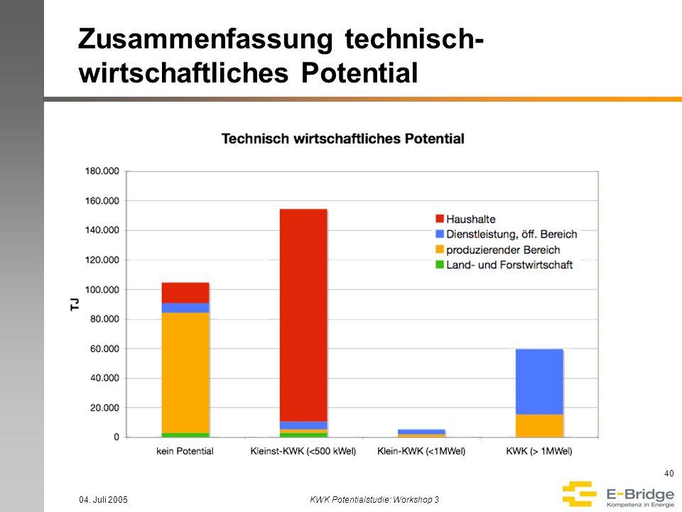 04. Juli 2005KWK Potentialstudie: Workshop 3 40 Zusammenfassung technisch- wirtschaftliches Potential