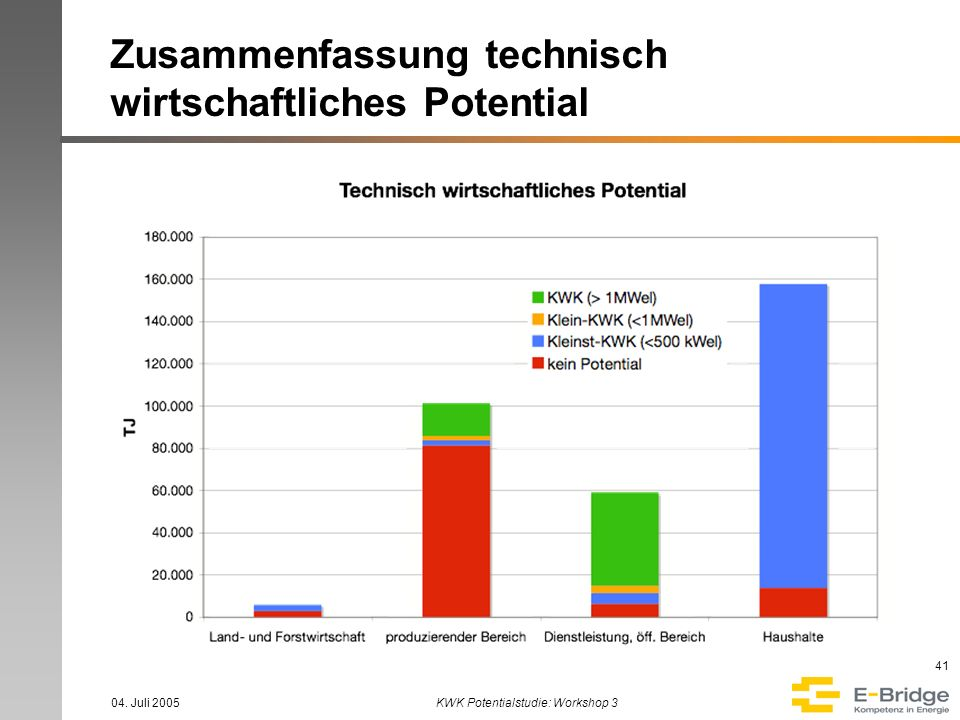 04. Juli 2005KWK Potentialstudie: Workshop 3 41 Zusammenfassung technisch wirtschaftliches Potential