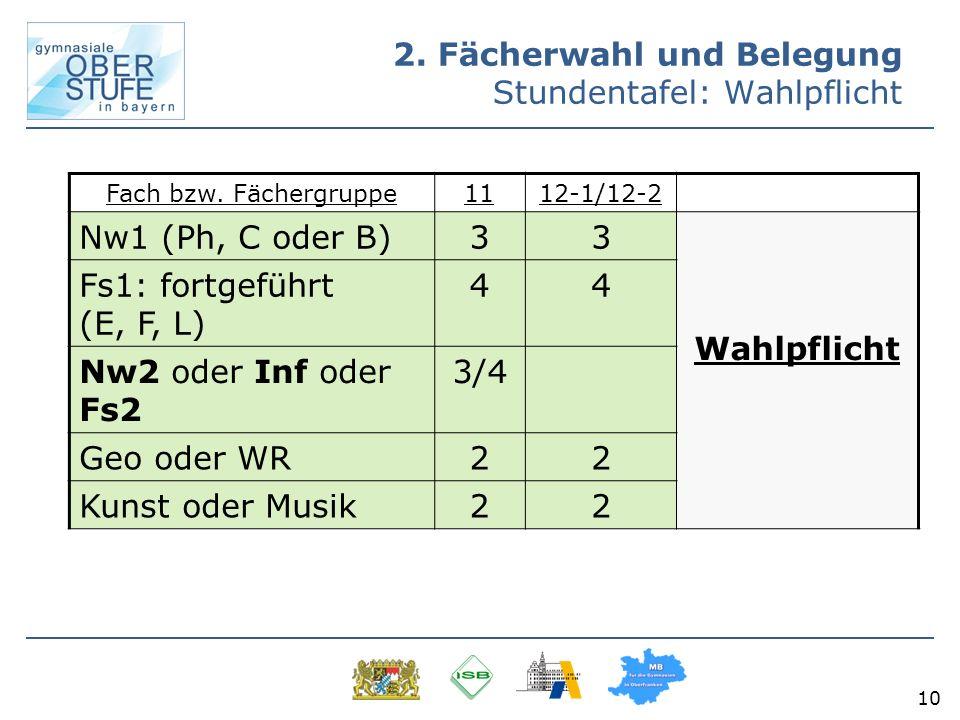 10 Fach bzw. Fächergruppe1112-1/12-2 Nw1 (Ph, C oder B)33 Wahlpflicht Fs1: fortgeführt (E, F, L) 44 Nw2 oder Inf oder Fs2 3/4 Geo oder WR22 Kunst oder