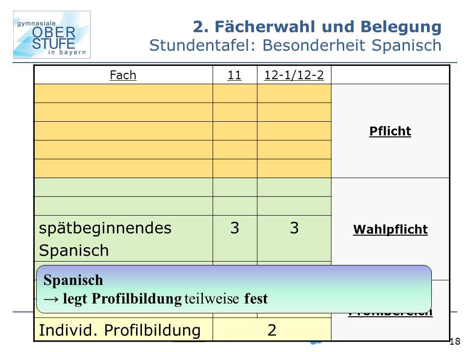 18 Fach1112-1/12-2 Pflicht Wahlpflicht spätbeginnendes Spanisch 33 Profilbereich Individ. Profilbildung2 2. Fächerwahl und Belegung Stundentafel: Beso