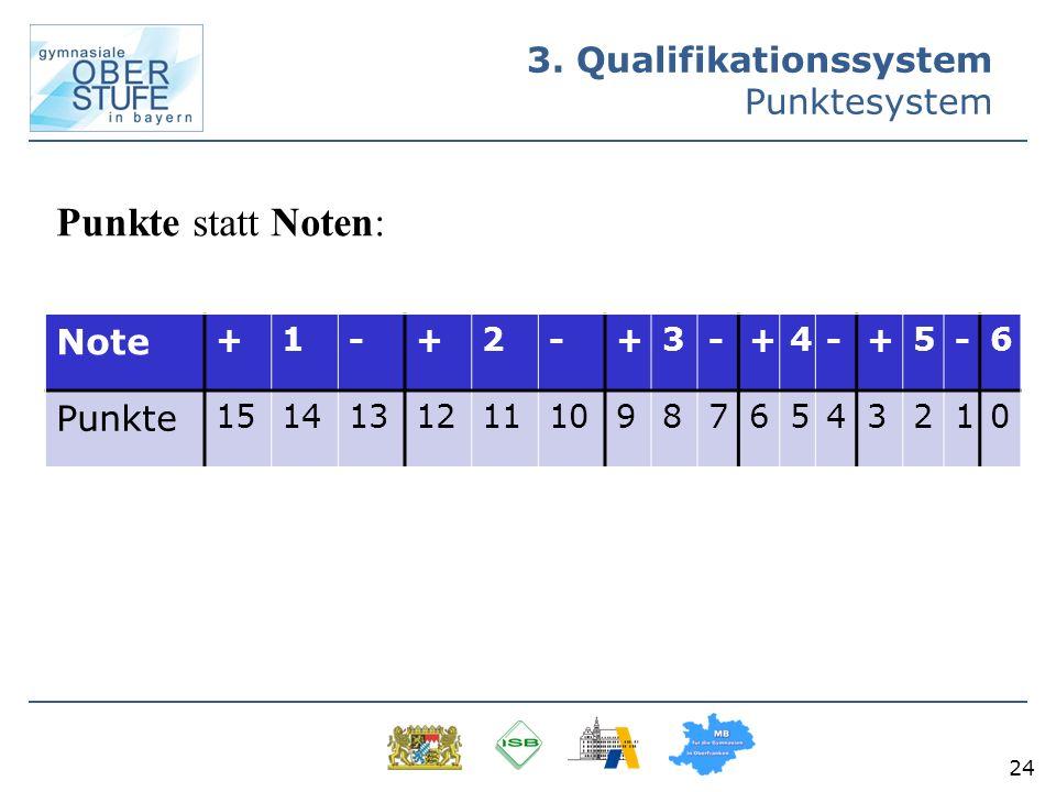 24 3. Qualifikationssystem Punktesystem Punkte statt Noten: Note +1-+2-+3-+4-+5-6 Punkte 1514131211109876543210
