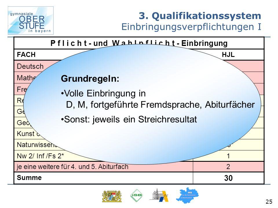 25 3. Qualifikationssystem Einbringungsverpflichtungen I P f l i c h t - und W a h l p f l i c h t - Einbringung FACH HJL Deutsch 4 Mathematik 4 Fremd