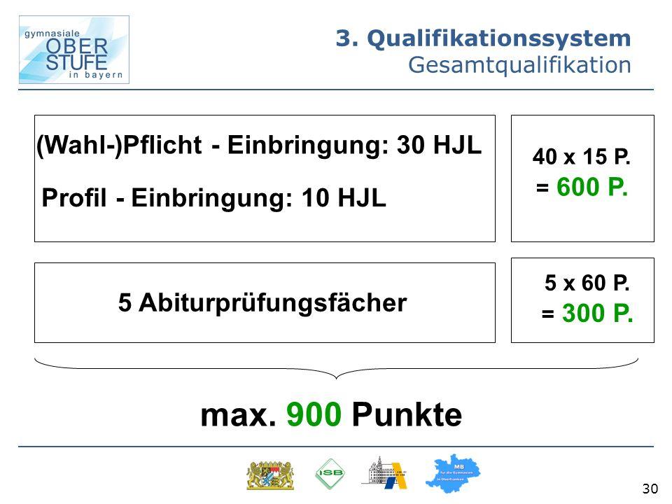 30 3. Qualifikationssystem Gesamtqualifikation (Wahl-)Pflicht - Einbringung: 30 HJL Profil - Einbringung: 10 HJL 40 x 15 P. = 600 P. 5 Abiturprüfungsf