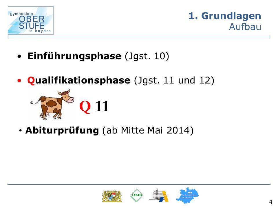 1. Grundlagen Aufbau Einführungsphase (Jgst. 10) Qualifikationsphase (Jgst. 11 und 12) 4 Q 11 Abiturprüfung (ab Mitte Mai 2014)