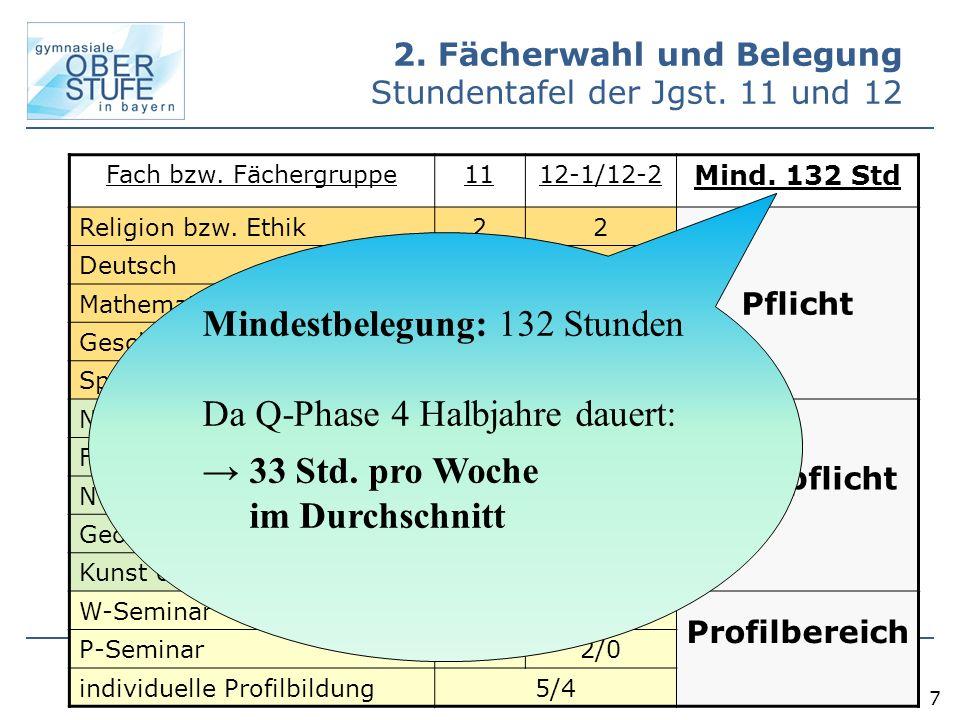 7 Fach bzw. Fächergruppe1112-1/12-2 Mind. 132 Std Religion bzw. Ethik22 Pflicht Deutsch44 Mathematik44 Geschichte + Sozialkunde2+1 Sport22 Nw1 (Ph, C