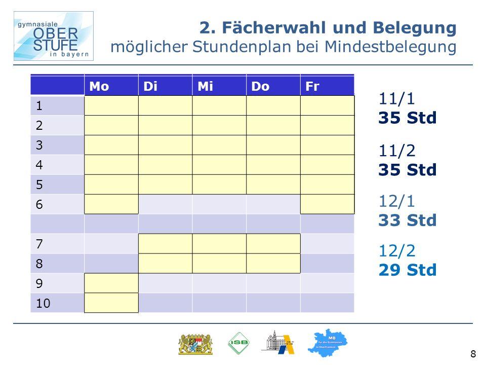 8 2. Fächerwahl und Belegung möglicher Stundenplan bei Mindestbelegung 11/1 35 Std 11/2 35 Std 12/1 33 Std 12/2 29 Std MoDiMiDoFr 1 2 3 4 5 6 7 8 9 10