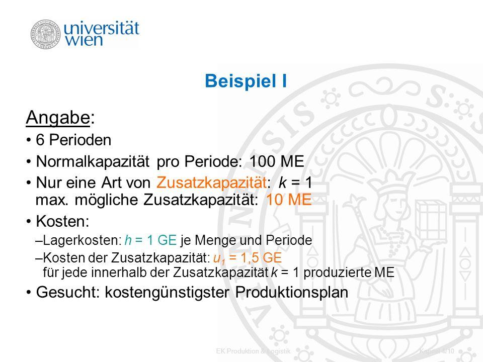 EK Produktion & LogistikKapitel 4/10 Beispiel I Angabe: 6 Perioden Normalkapazität pro Periode: 100 ME Nur eine Art von Zusatzkapazität: k = 1 max. mö