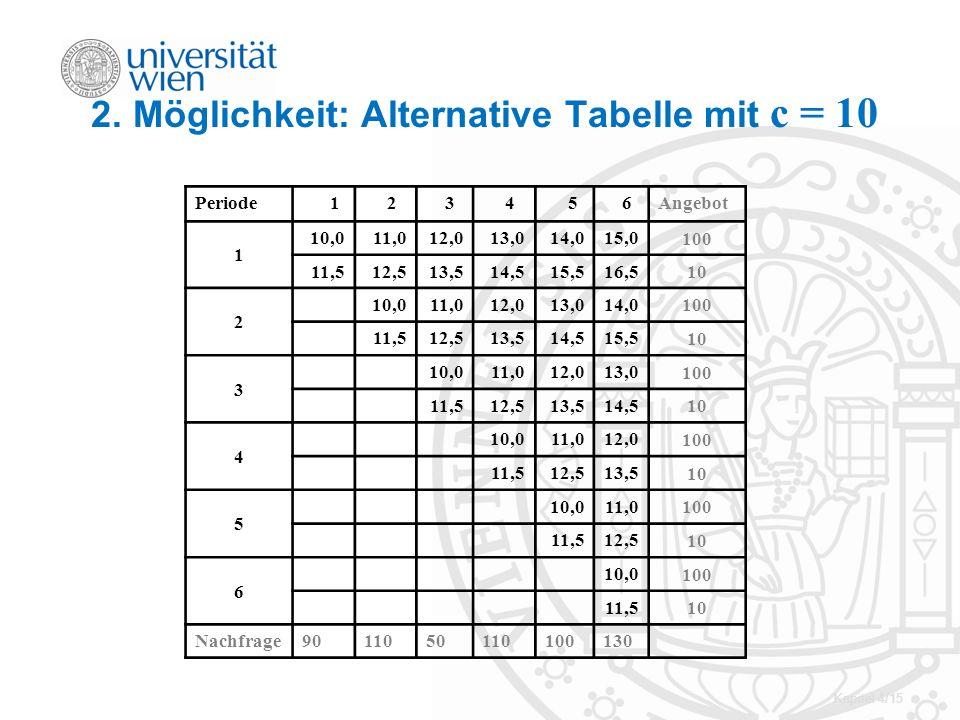 Kapitel 4/15 2. Möglichkeit: Alternative Tabelle mit c = 10 Periode 1 2 3 4 5 6Angebot 1 10,011,012,013,014,015,0 100 11,512,513,514,515,516,5 10 2 10