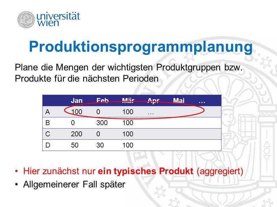 Produktionsprogrammplanung Plane die Mengen der wichtigsten Produktgruppen bzw. Produkte für die nächsten Perioden Hier zunächst nur ein typisches Pro