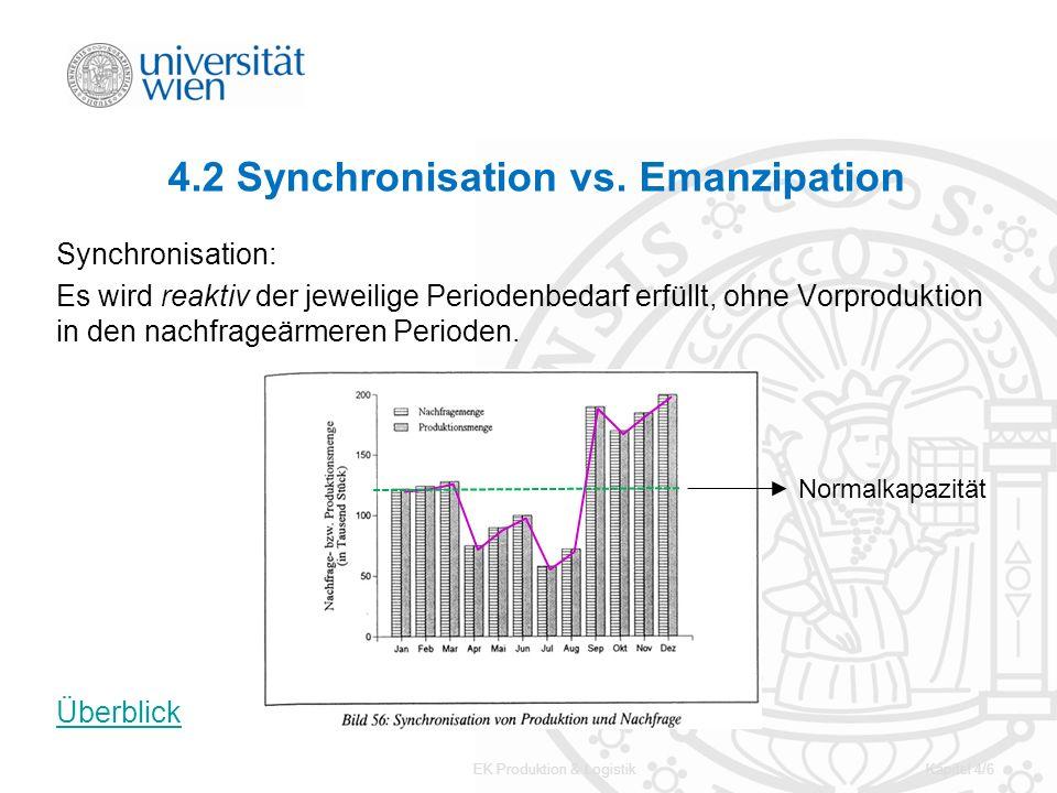 EK Produktion & LogistikKapitel 4/6 4.2 Synchronisation vs. Emanzipation Synchronisation: Es wird reaktiv der jeweilige Periodenbedarf erfüllt, ohne V