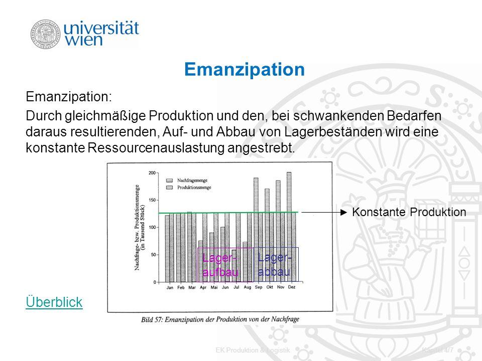 EK Produktion & LogistikKapitel 4/7 Emanzipation Emanzipation: Durch gleichmäßige Produktion und den, bei schwankenden Bedarfen daraus resultierenden,