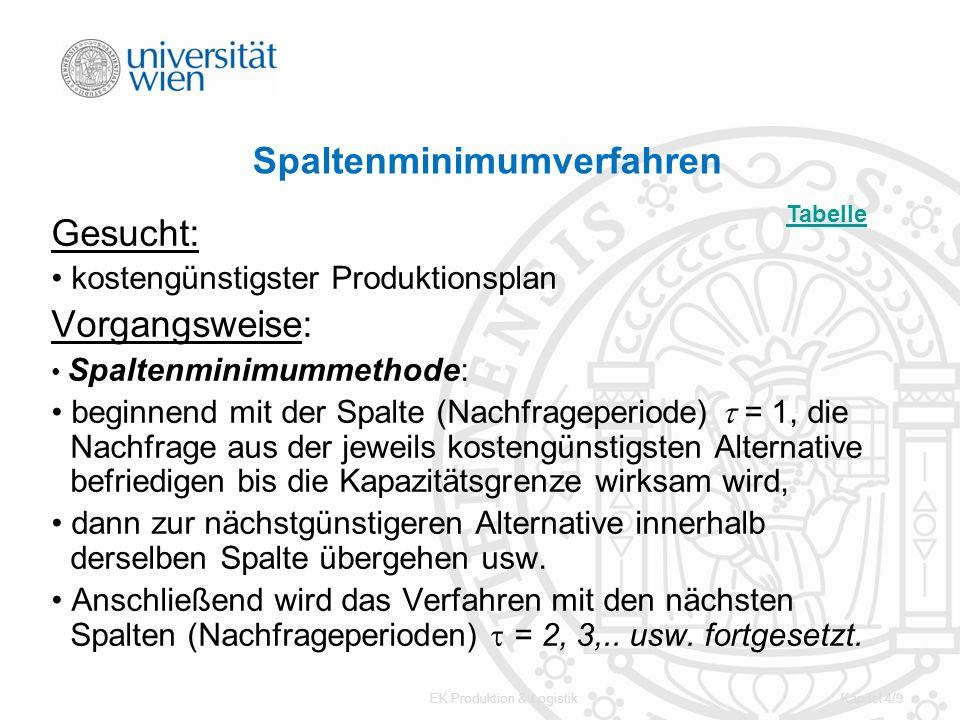 EK Produktion & LogistikKapitel 4/9 Spaltenminimumverfahren Gesucht: kostengünstigster Produktionsplan Vorgangsweise: Spaltenminimummethode: beginnend