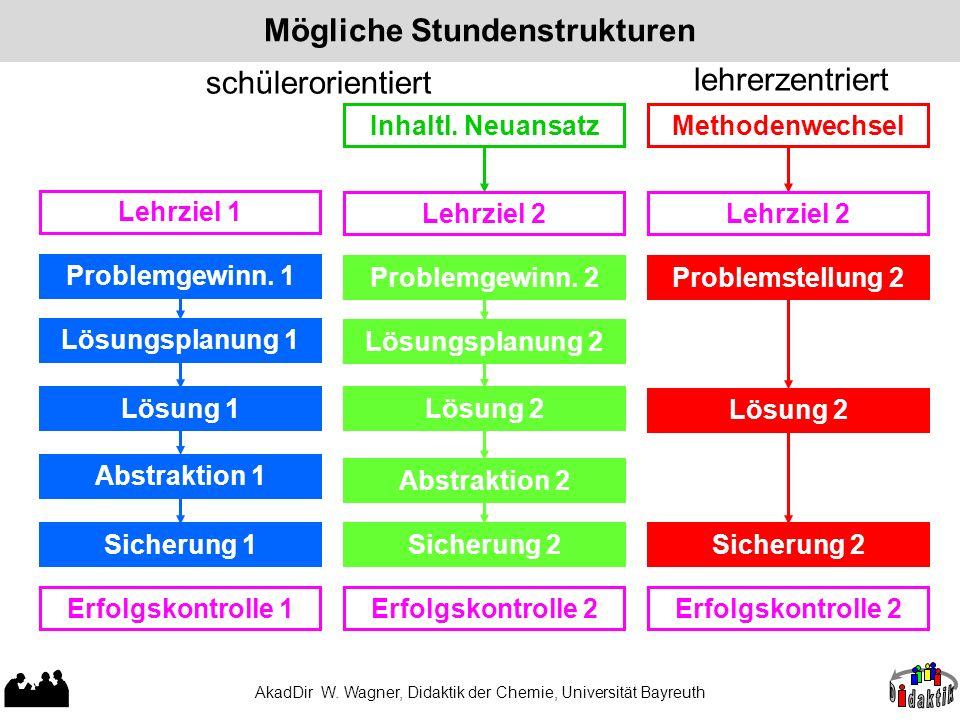 AkadDir W. Wagner, Didaktik der Chemie, Universität Bayreuth Mögliche Stundenstrukturen Problemgewinn. 1 Lösungsplanung 1 Lösung 1 Abstraktion 1 Lehrz
