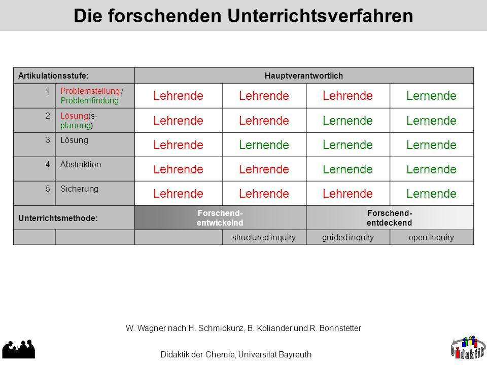 Die forschenden Unterrichtsverfahren Didaktik der Chemie, Universität Bayreuth Artikulationsstufe:Hauptverantwortlich 1 Problemstellung / Problemfindu