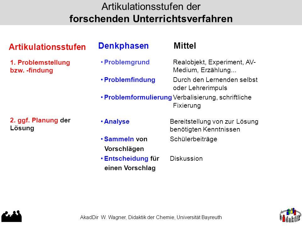 AkadDir W. Wagner, Didaktik der Chemie, Universität Bayreuth Artikulationsstufen der forschenden Unterrichtsverfahren 1. Problemstellung bzw. -findung
