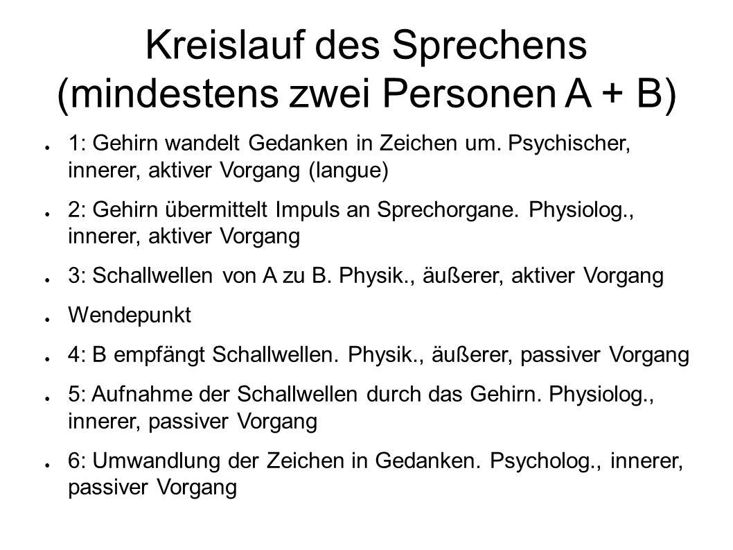 Kreislauf des Sprechens (mindestens zwei Personen A + B) 1: Gehirn wandelt Gedanken in Zeichen um.