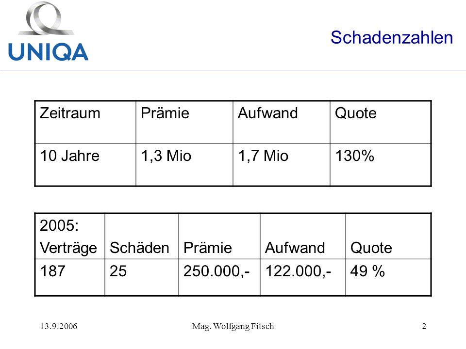 13.9.2006Mag. Wolfgang Fitsch2 Schadenzahlen ZeitraumPrämieAufwandQuote 10 Jahre1,3 Mio1,7 Mio130% 2005: VerträgeSchädenPrämieAufwandQuote 18725250.00