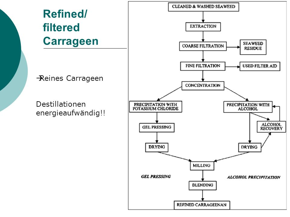 Refined/ filtered Carrageen Reines Carrageen Destillationen energieaufwändig!!