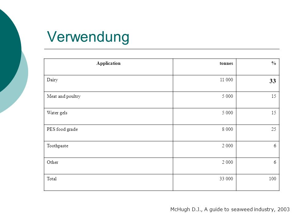 Verwendung Applicationtonnes% Dairy11 000 33 Meat and poultry5 00015 Water gels5 00015 PES food grade8 00025 Toothpaste2 0006 Other2 0006 Total33 0001
