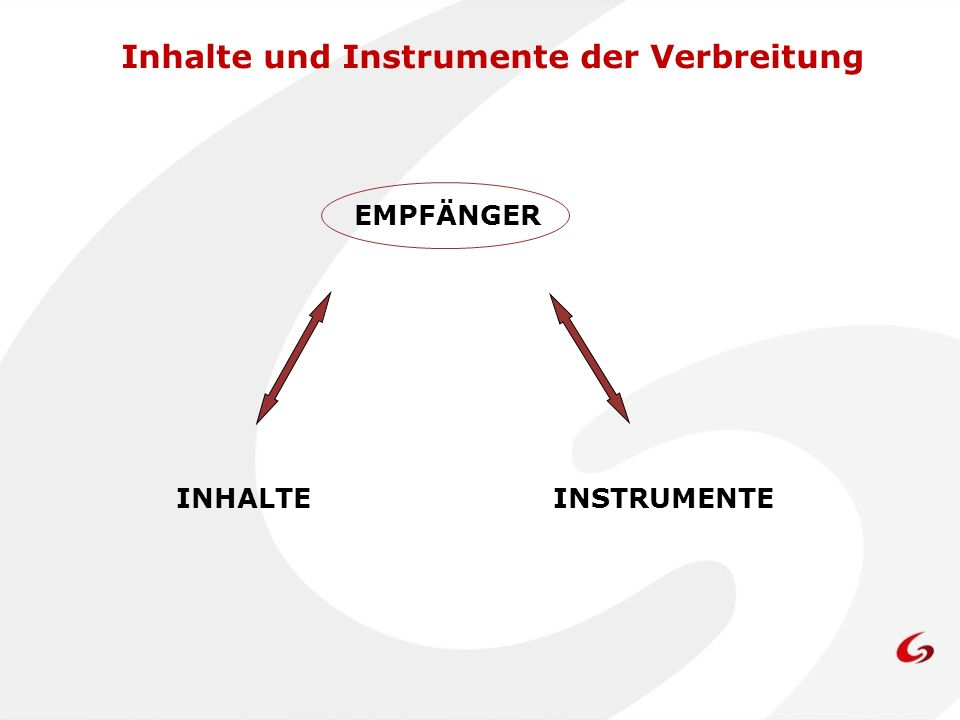 Inhalte und Instrumente der Verbreitung Verhältnis zwischen Empfängern und Inhalten Die europäischen Statistiken müssen dem Nutzerbedarf entsprechen.