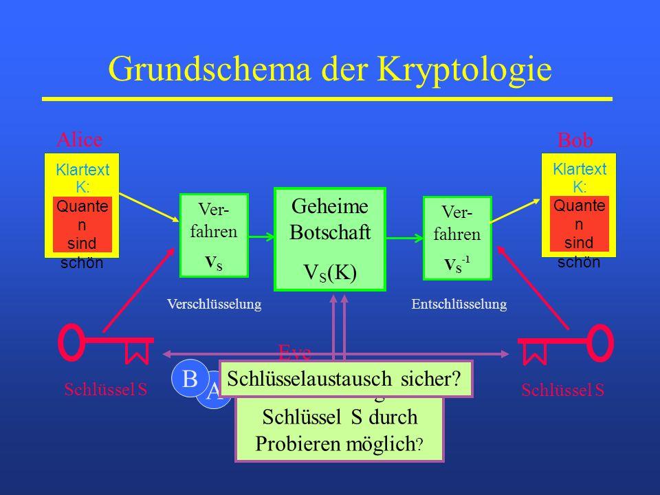 Grundschema der Kryptologie Geheime Botschaft V S (K) Ver- fahren V S Verschlüsselung Ver- fahren V S -1 Entschlüsselung Schlüssel S Alice Klartext K: