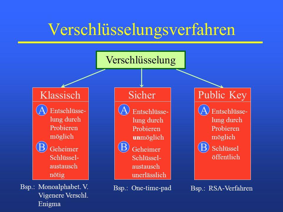 Verschlüsselungsverfahren Verschlüsselung A Klassisch Geheimer Schlüssel- austausch nötig B Entschlüsse- lung durch Probieren möglich Bsp.: Monoalphab