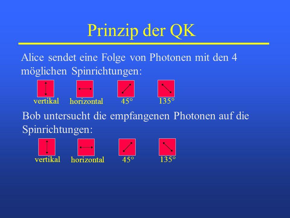 Prinzip der QK Alice sendet eine Folge von Photonen mit den 4 möglichen Spinrichtungen: vertikalhorizontal45°135° Bob untersucht die empfangenen Photo