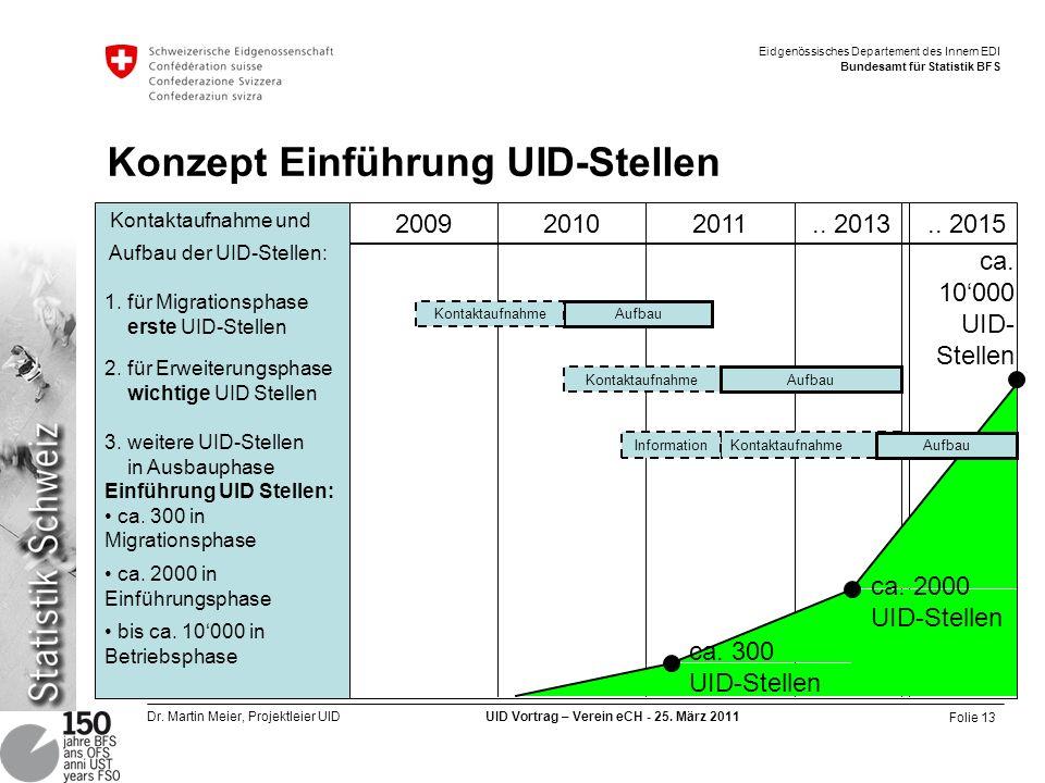 Folie 13 Dr. Martin Meier, Projektleier UID UID Vortrag – Verein eCH - 25. März 2011 Eidgenössisches Departement des Innern EDI Bundesamt für Statisti