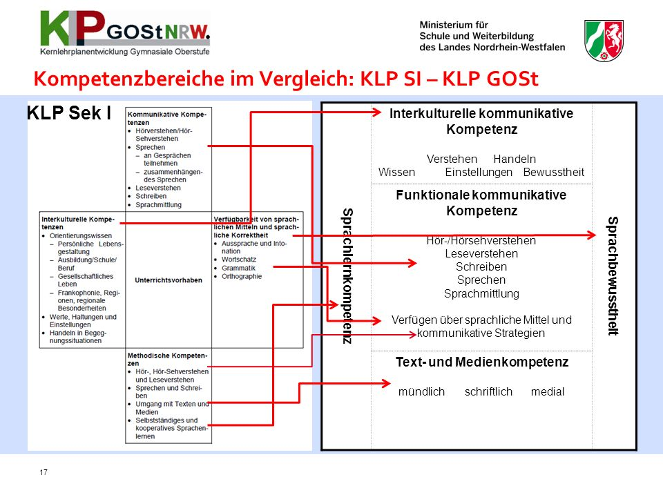Kompetenzbereiche im Vergleich: KLP SI – KLP GOSt Sprachlernkompetenz Interkulturelle kommunikative Kompetenz VerstehenHandeln WissenEinstellungen Bew