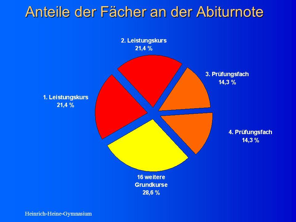 Heinrich-Heine-Gymnasium Anteile der Fächer an der Abiturnote