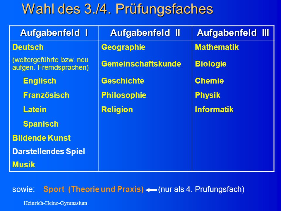 Heinrich-Heine-Gymnasium Wahl des 3./4.