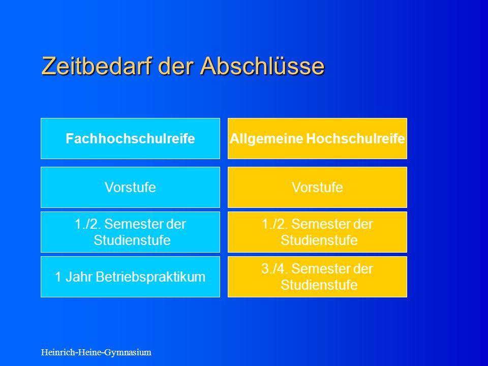 Heinrich-Heine-Gymnasium Zeitbedarf der Abschlüsse FachhochschulreifeAllgemeine Hochschulreife Vorstufe 1./2.