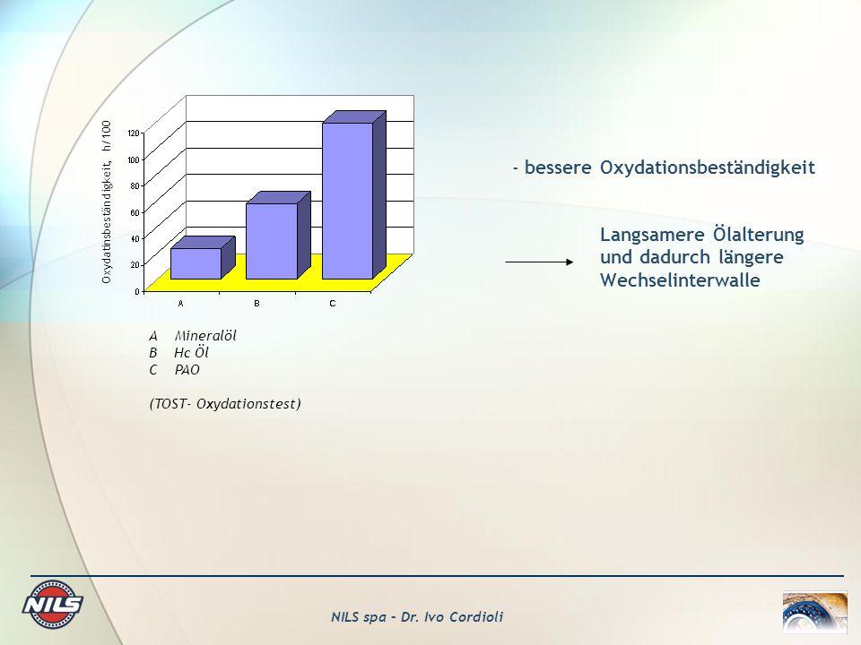 NILS spa – Dr. Ivo Cordioli A Mineralöl B Hc Öl C PAO (TOST- Oxydationstest) Oxydatinsbeständigkeit, h/100 - bessere Oxydationsbeständigkeit Langsamer
