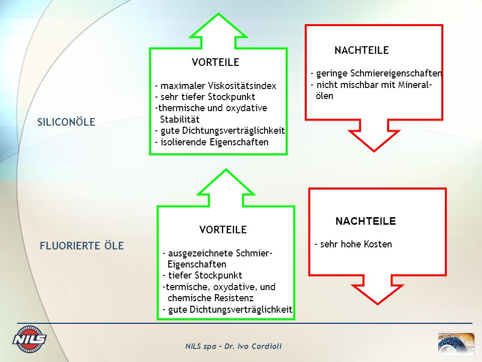 NILS spa – Dr. Ivo Cordioli SILICONÖLE VORTEILE - maximaler Viskositätsindex - sehr tiefer Stockpunkt -thermische und oxydative Stabilität - gute Dich