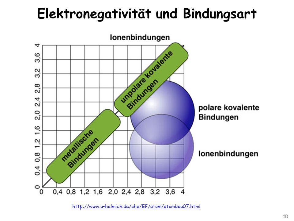 10 Elektronegativität und Bindungsart http://www.u-helmich.de/che/EF/atom/atombau07.html